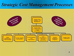 Strategic Cost Management - ppt video online download
