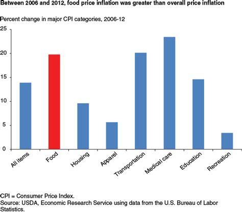 consumer price index us bureau of labor statistics rachael edwards
