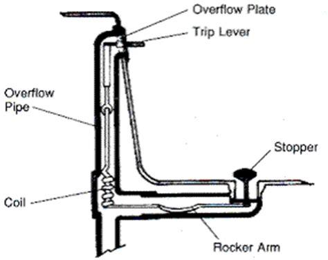 bathtub drain stopper stuck in pipe bathtub drain replacement bathtub drain