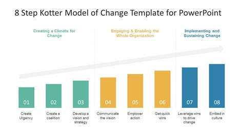 Kotter Step 7 by 8 Step Kotter Model Of Change Powerpoint Template Slidemodel