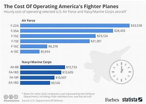 The Hourly Cost Of Operating The U.S. Military's Fighter ...