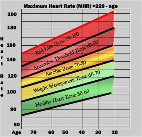normal rate chart asked what a normal rate was strangely enough rates