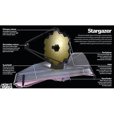 How will the James Webb Space Telescope work?How It