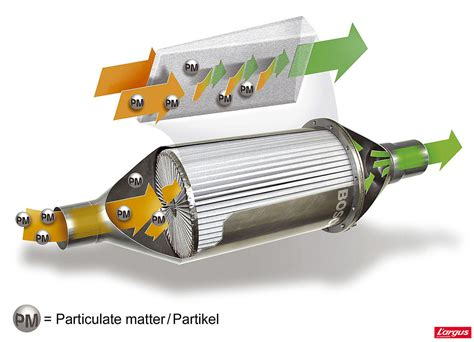fonctionnement du filtre 224 particules peugeot 308 2l hdi 150 ch diesel comment 233 viter l