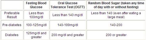 rangers normal blood sugar ranges