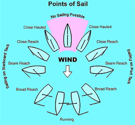 Catamaran System Meaning by Sailing Principles And Fundamentals Points Of Sail Diagram