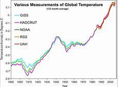 Global warming vs climate change