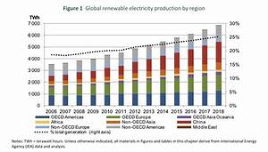 IEA: Renewables Will Exceed Natural Gas And Nuclear By 2016