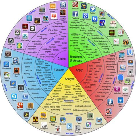 A Principal's Reflections How Digital Tools Improve