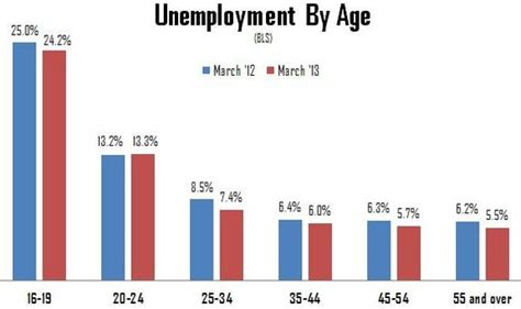 the only age with higher unemployment than a year ago is 20somethings the atlantic