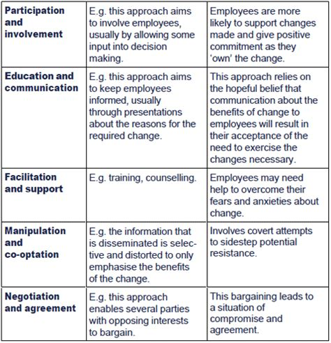 Kotter Nhs by This Is An Exle Of A Contingency Approach To Leadership