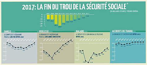 en 2017 le d 233 ficit de la s 233 curit 233 sociale sera r 233 sorb 233 gouvernement fr