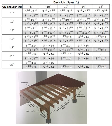 deck span chart chart