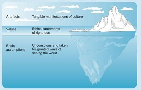 Kotter Culture by Assessing Corporate Culture In Practice 2 Using Kotter