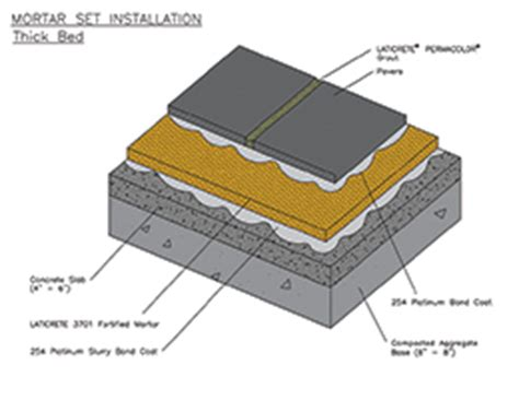 do it right brick paver installation methods masonry