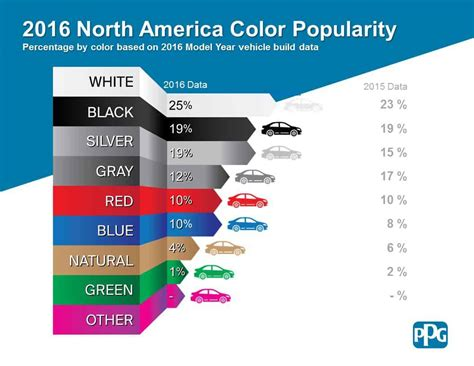 These Are The Most Popular Car Colors And What's Next