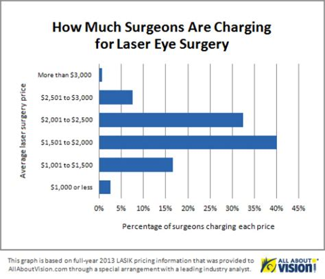What Does Lasik Cost? Allaboutvisionm Presents An. Where Did Accounting Start Family Law Appeals. Linux Performance Monitoring. Advertising For Real Estate 30 Year Mortage. Self Storage San Antonio Loans For Car Titles. Restoring Credit After Bankruptcy. Cash For Structured Settlement. Computer Repair Fort Lauderdale. Billing And Coding Schools Online