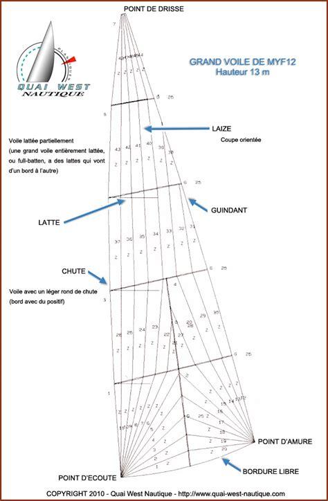 les mod 232 les de voile mat 233 riaux et fabrication gr 233 ements modernes et traditionnels
