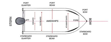 Boat Stern Bow Starboard by Ask The Experts Back To Basics Boating Terms Page 1