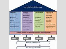 North Sea Region Strategy 2020 – CPMR North Sea Commission