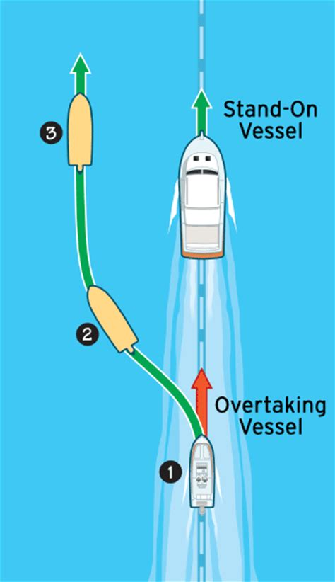 Boat Navigation Rules by Marine Navigation Rules Boatus Magazine