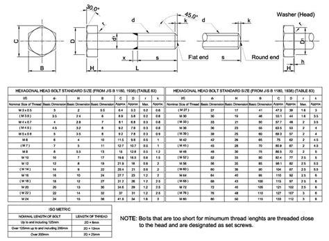 bolt dimensions table Brokeasshomecom