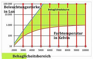 Tageslicht Lumen Kelvin : datei lux versus wikipedia ~ Markanthonyermac.com Haus und Dekorationen