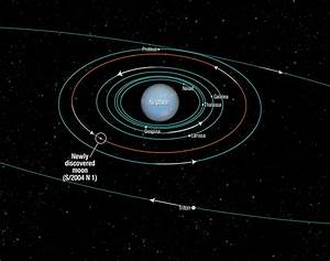 NASA Hubble Finds New Neptune Moon | Science Buzz