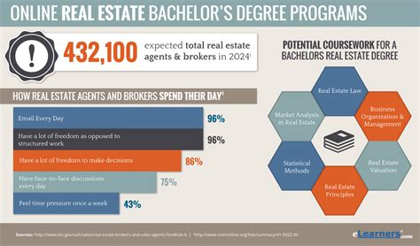 Bachelors In Real Estate Online  Real Estate Degree Online. How Much Does An Adult Elephant Weigh. 2009 Mercedes Benz Ml320 Bluetec. Medical Billing Salary Range. Thyroid Cancer Treatment Options. Medical Insurance Billing And Coding Jobs. Top Causes Of Depression Dentists Canton Ohio. Low Price Life Insurance Srjc Nursing Program. Ge Refridgerator Repair Discovery Of Electron