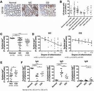 Mucosal CXCR4+ IgG plasma cells contribute to the ...