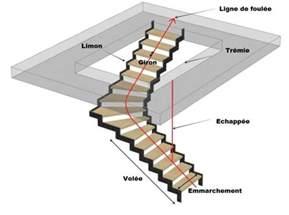 lexique des termes de l escalier steel m 233 tal