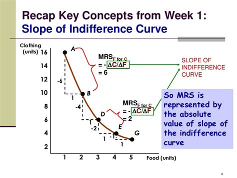 Slope Of Indifference Curve by Indifference Curve Microeconomics Expertsmind