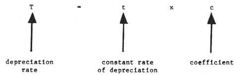 annuityf depreciation annuity method