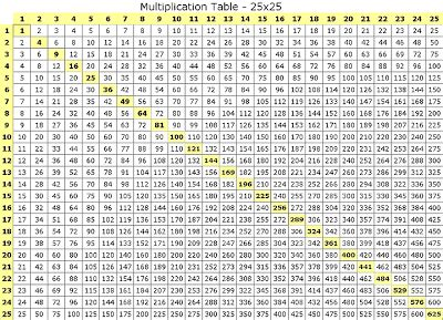 m b a guide multiplication table 1 to 25