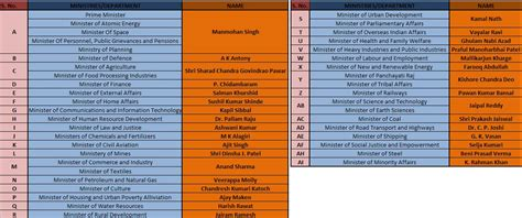 list of the present cabinet ministers of india page 2