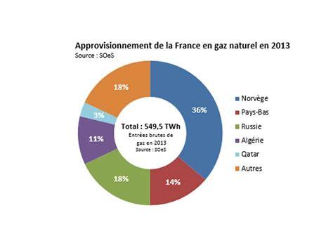 dossier le gaz naturel du gisement 224 la fiscalit 233
