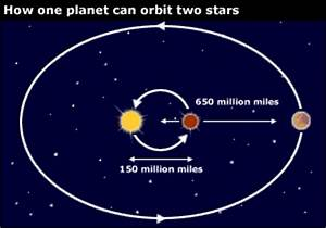 How Did Planets Orbiting a Star (page 3) - Pics about space