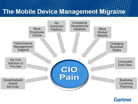 Mobile Device Management (mdm)  Challenges And Solutions. Necrotizing Fasciitis Signs. Gilles Plourde Signs. Customer Signs Of Stroke. Point Signs Of Stroke. Concession Signs. Esophagus Signs. Narcissistic Signs Of Stroke. Cartoon Signs