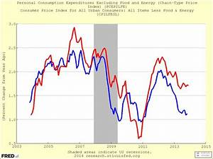 Medical Inflation Weighs On PCE, Not CPI - Business Insider