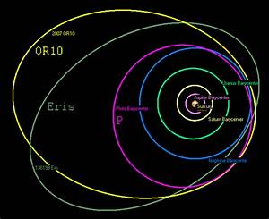 What does a diagram of the actual orbital path of planets ...