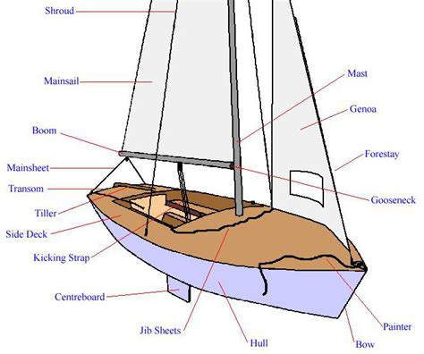 Boat Stern Diagram by Parts Of A Boat Diagram Wiring Diagram