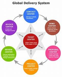 File:Gds Business Model.jpg - Wikipedia