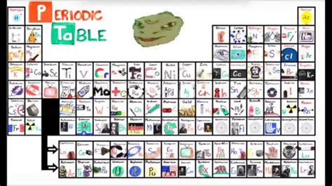 Yee Dinosaur (sings) The New Periodic Table Song ( First