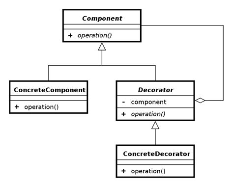 using the decorator pattern with android dean s