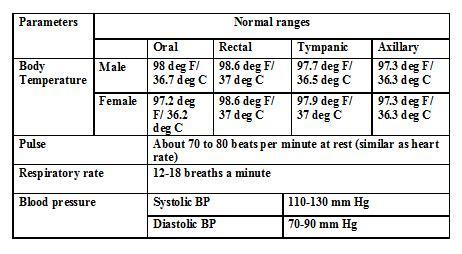 normal temperature range