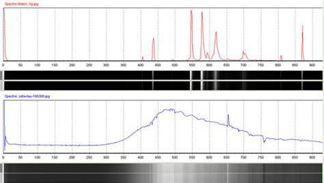 spectres stellaires