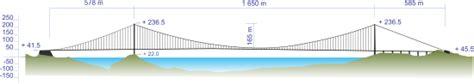 pont suspendu wikip 233 dia