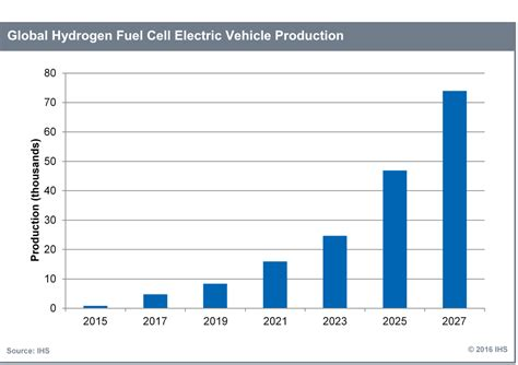 Ihs Global Hydrogen Fuel Cell Vehicle Market To Exceed