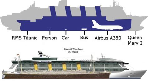 the titanic compared to today s cruise ships pic nairaland general nigeria