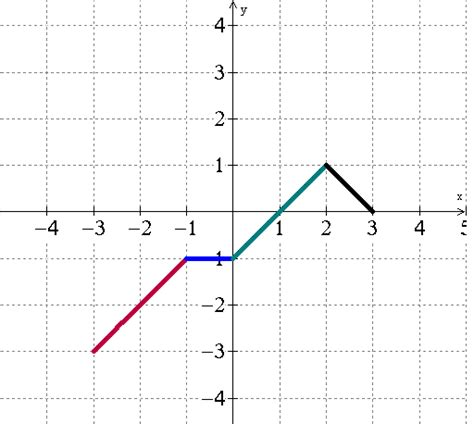 Winplot My New Favorite Musthave Program  War And Piecewise Functions